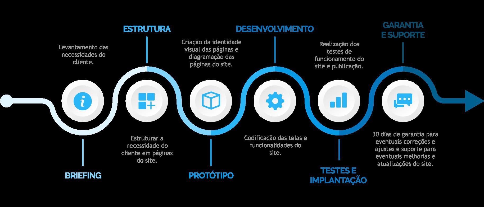Tecnologia Aplicada na Criação de Sites - Primesoft