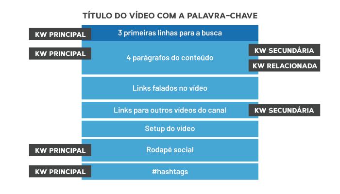 Estrutura de descrição de vídeo
