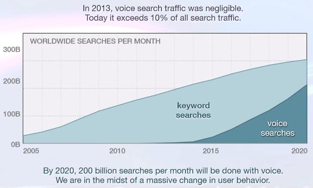 Projeção do número de pesquisas por comando de voz em 2020