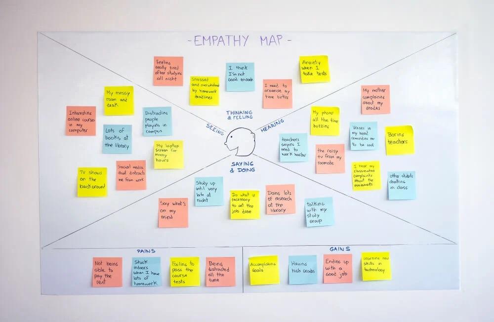 mapa da empatia em lousa com post-its